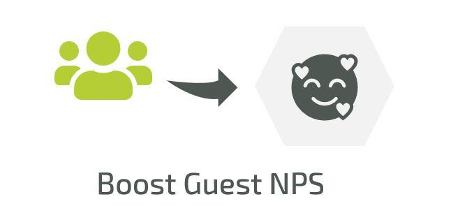 GUEST HAPPINESS IS CLOSELY CORRELATED WITH EMPLOYEE HAPPINESS. When we measured it over the course of a year, the correlation between Guest NPS and Employee NPS was 0.57 (on a scale of -1 to +1). By using our feedback sites to keep your finger on the pulse of your team members, you can engage with them and identify any weak spots in their motivation. By intervening to address these, you will indirectly improve your guests' experience too.