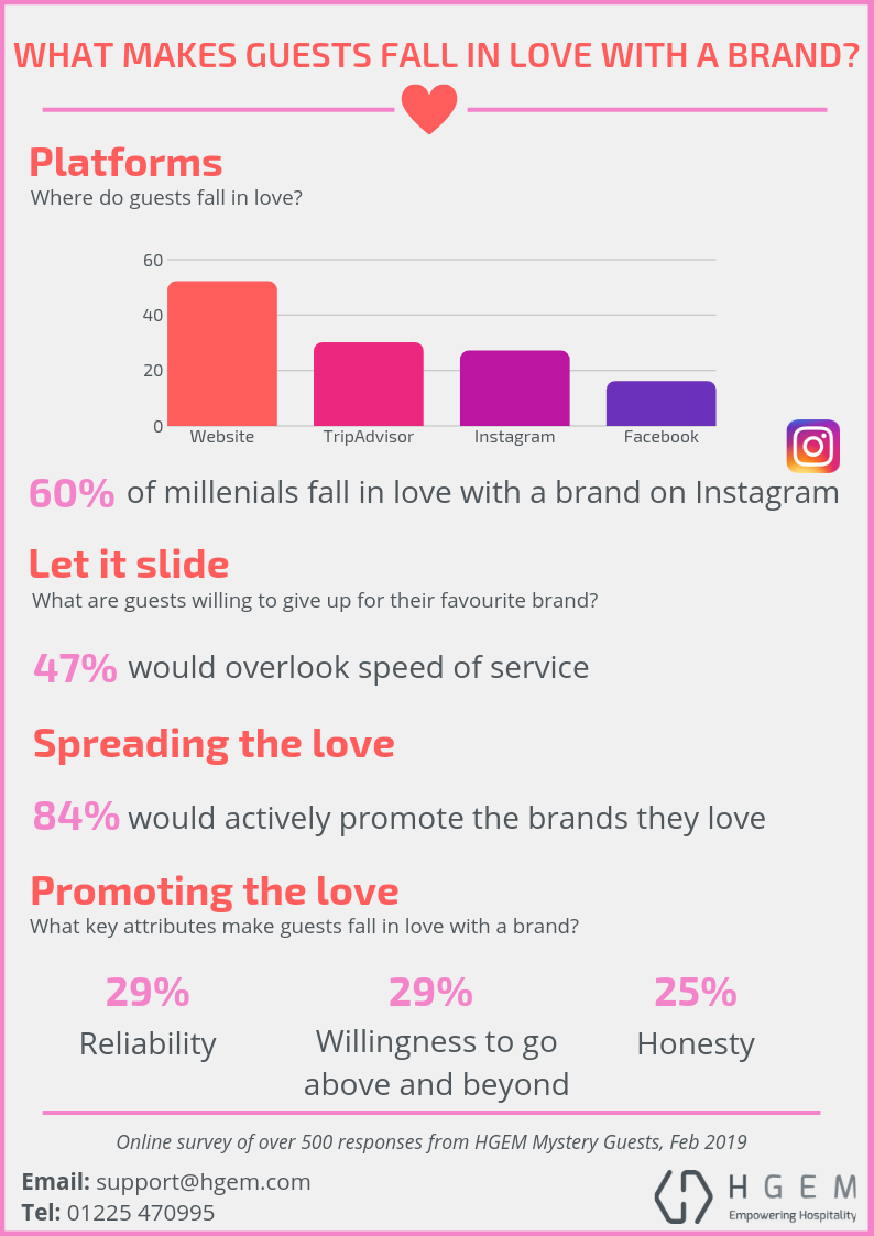 What makes guests fall in love with a brand?